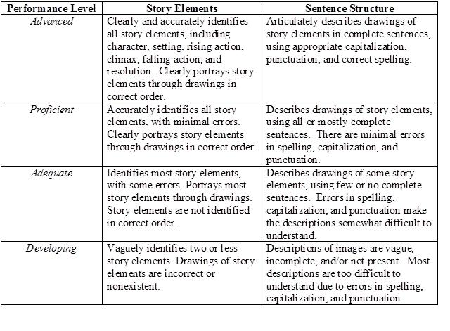 holistic rubric for essay Holistic scoring rubric for essay writing  holistic songwriting - duration: 4:59 holistic songwriting 77,187 views  the new new act essay: understanding the changes to improve your essay .